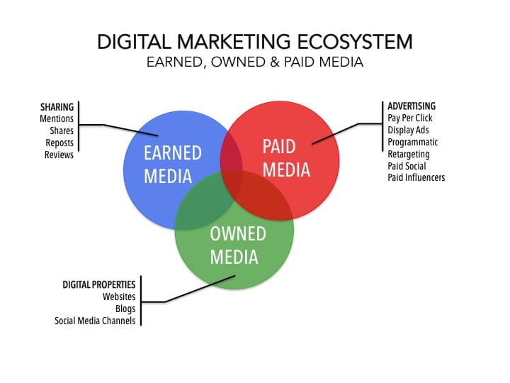 Digital Marketing Ecosystem