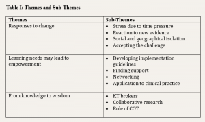 Table 1; Themes and Sub-Themes