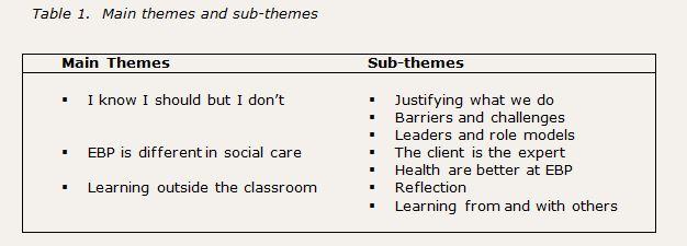 main themes and sub-themes