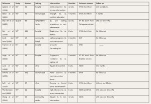 Table 2: Characteristics of included studies
