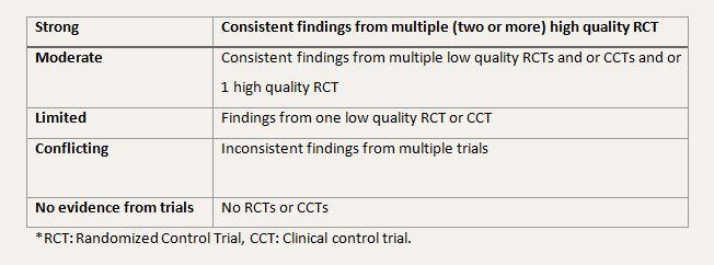 Table 4: Level of evidence (Van Tulder et al., 2003).