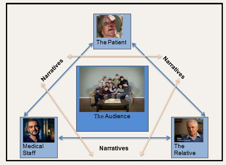 Figure 13: The Interrelatedness of Characters, Audience and Narrative