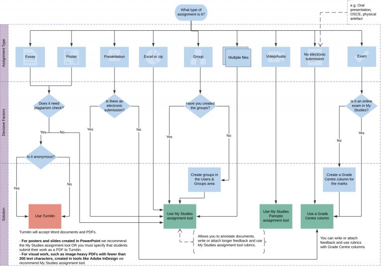 Assessment decision flowchart