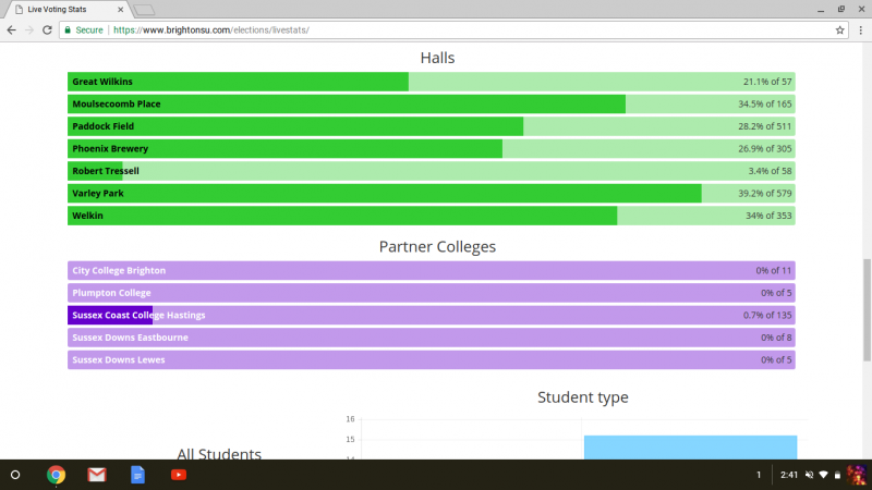 statistics - breakdown by halls and partner colleges