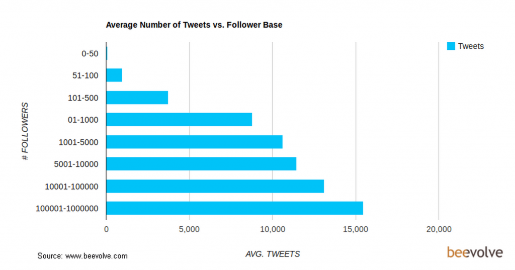 Average number of tweets vs. Follower base