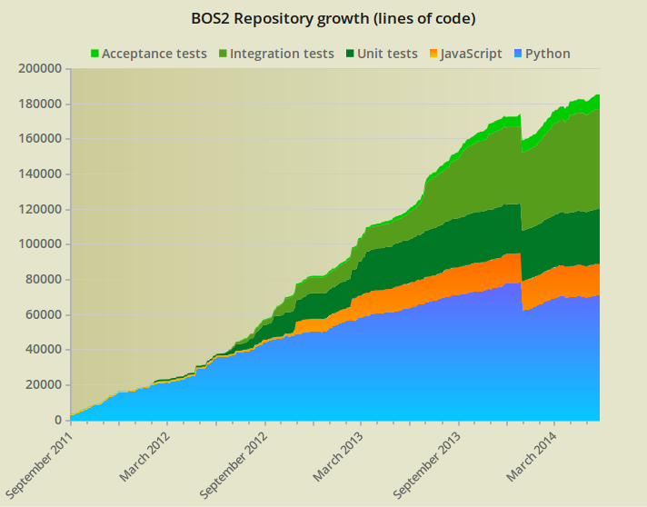 bos2 repository code growth