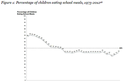 Figure 1: Percentage of children eating school meals, 1973-2012