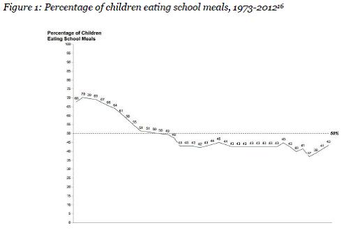 Figure 1: Percentage of children eating school meals, 1973-2012