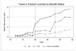 Trend in packed lunches by benefit status