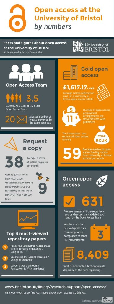 open-access-team-infographic