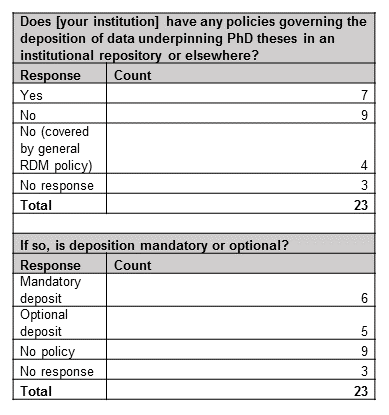 Table containing 2016 responses to enquiry on retention of thesis data in Russell Group universities