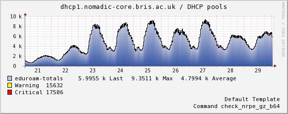 dhcp1-eduroam-totals