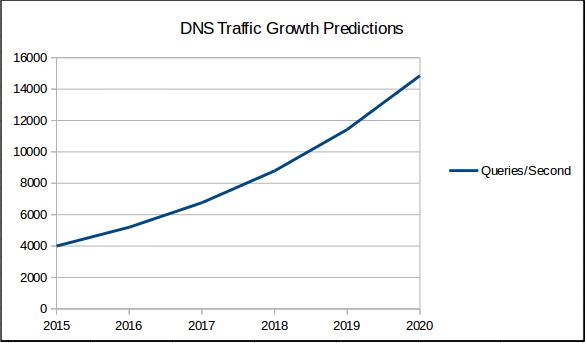 dns growth