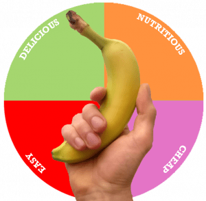 A picture of a pie chart split equally with the headings: Delicious, nutritious, cheap and easy. The centre of the wheel has an image of a hand holding a banana