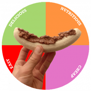 A picture of a pie chart split equally with the headings: Delicious, nutritious, cheap and easy. The centre of the wheel has a picture of a hand holding a banana covered in peanut butter