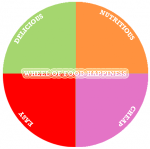 "A picture of a pie chart split equally with the headings: Delicious, nutritious, cheap and easy. The centre of the wheel states "" The wheel of food happiness"""
