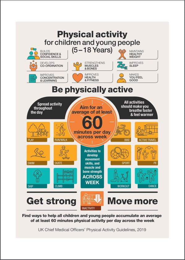 CMO Physical activity guidelines 5-18 year olds - infographic