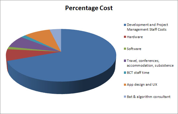 BatMobile Budget Breakdown pie chart
