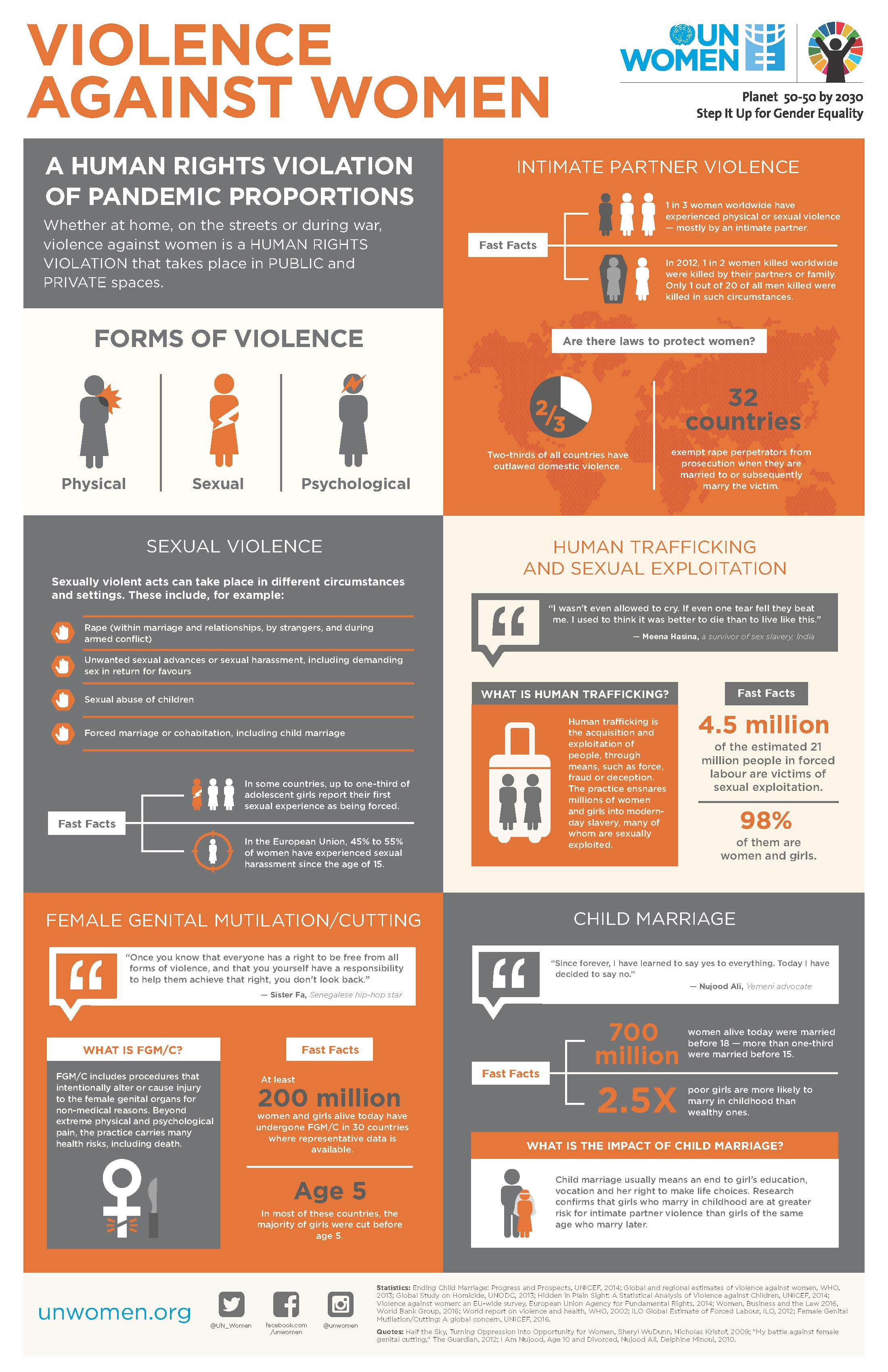 intimate violence and sexual abuse lived experiences essay Youth violence, intimate partner violence victims of child maltreatment more likely to perpetrate youth violence, intimate partner sexual abuse and.