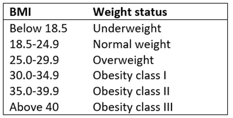 BMI categories to define weight status