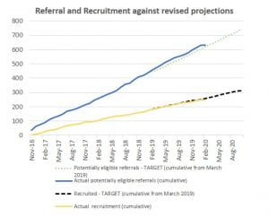 A graph showing recruitment target versus actual recruitment for the FITNET-NHS program from November 2016 until August 2020