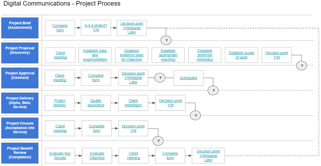 A diagram of the project process