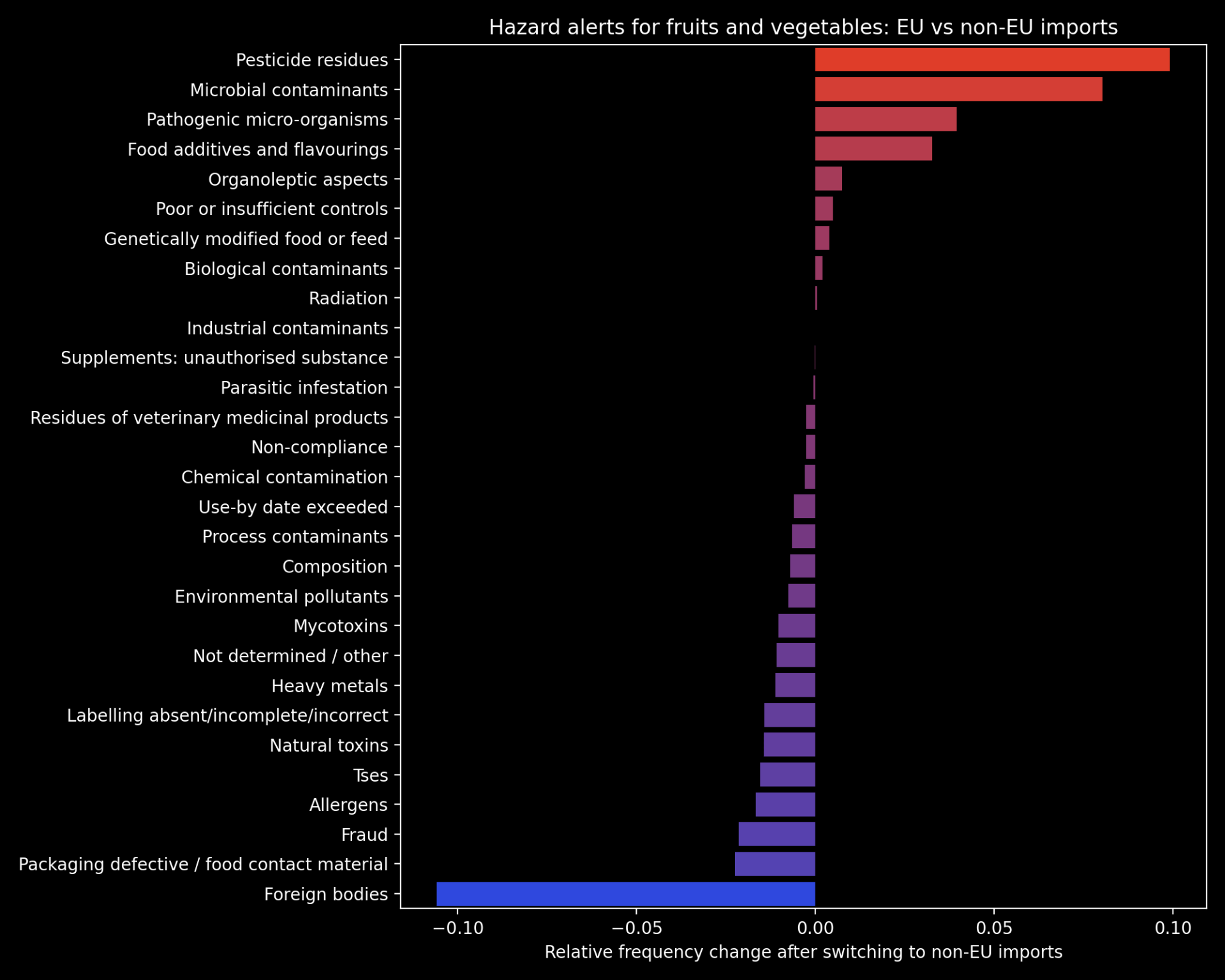 Bar chart showing difference in frequency of various food hazards, such as foreign bodies and allergens, after switching to non EU imports