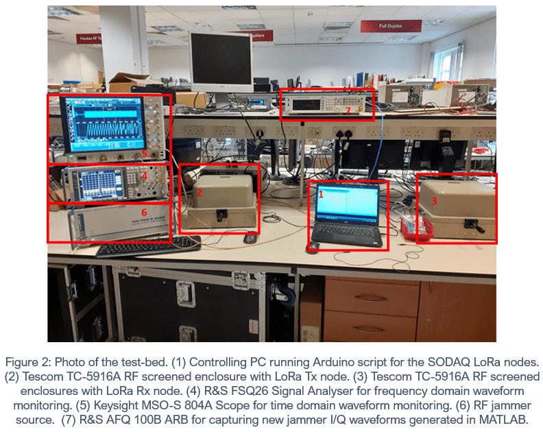 LoRA test-bed lab setup photo