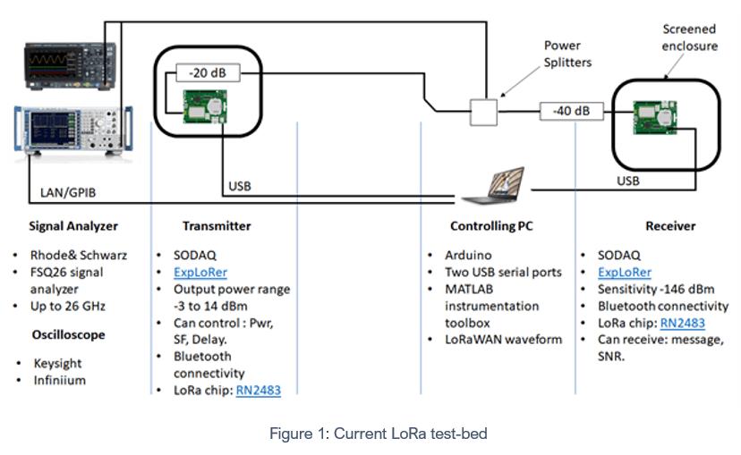 LoRa test-bed diagram