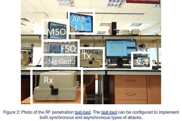 RF test-bed