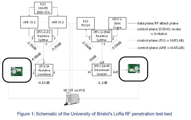 Test-bed schematic