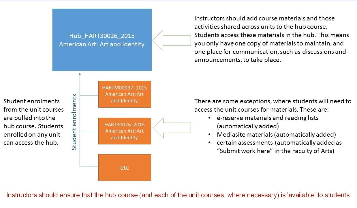 Hub-courses
