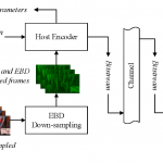 ViSTRA: Video Compression based on Resolution Adaptation