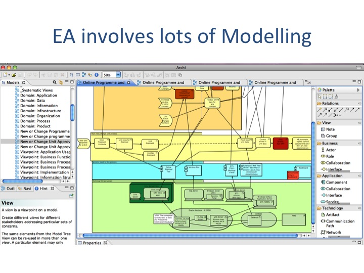 What is ea enterprise architecture at bristol modelling with archimate malvernweather Choice Image