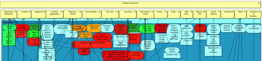 Mobile Solutions considered in relation to the Student Lifecycle