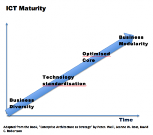 "ICT Maturity Diagram adapted from ""Enterprise Architecture as Strategy"""