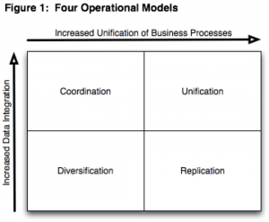 "Operating Models adapted from ""Enterprise Architecture As Strategy"""
