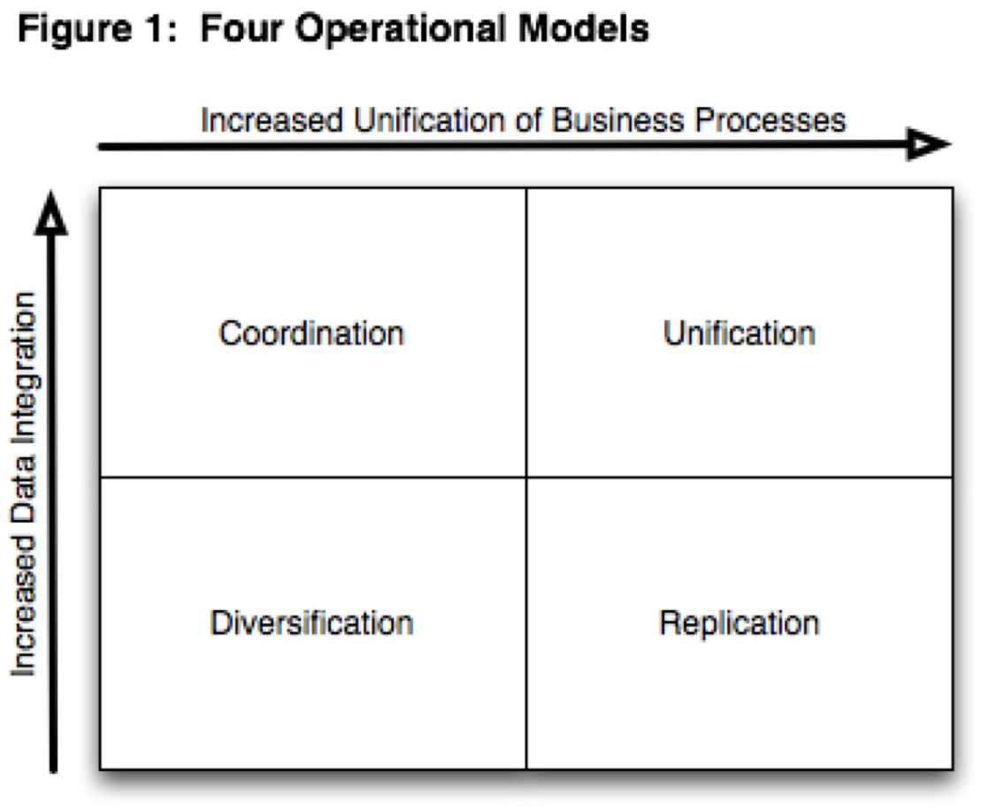 Enterprise architecture at bristol nikki rogers blog describing operating models adapted from enterprise architecture as strategy malvernweather Gallery