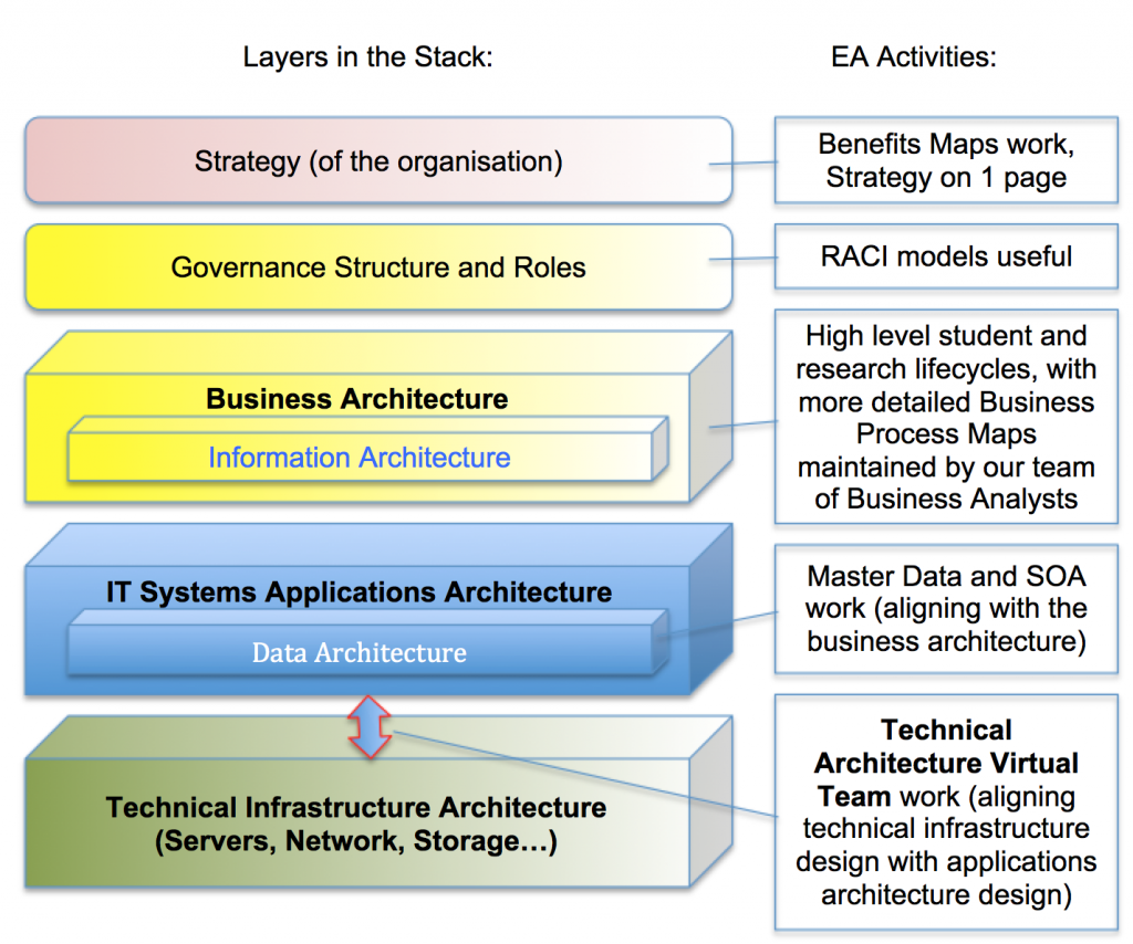 Layers in the architecture stack