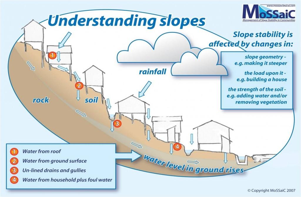 Poster - understanding slopes