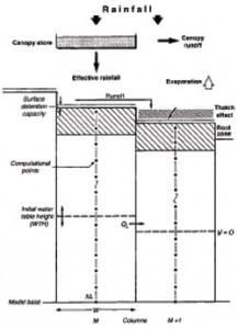 hydrology1