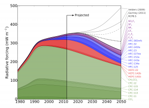 "Radiative forcing due to synthetic greenhouse gases. Historical values are based on AGAGE observations. Future values assume the HFC phase down schedule proposed by the US Environmental Protection Agency (2012), compared to previously published ""non-policy"" scenarios."