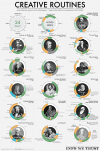 Visualisation of creative routines