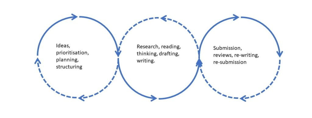 three cycles, planning and prioritisation, research and writing, reviewing and submission