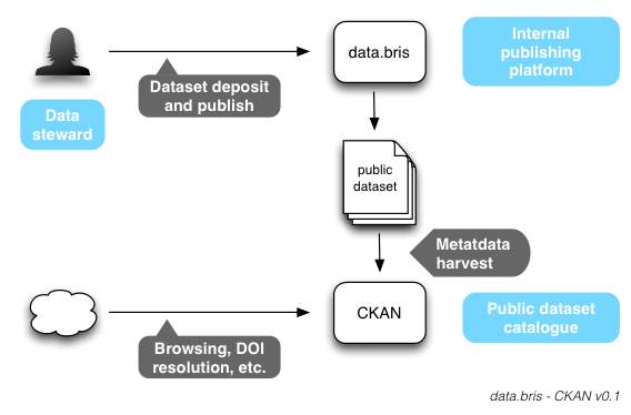 University of Bristol data.bris CKAN Portal Workflow