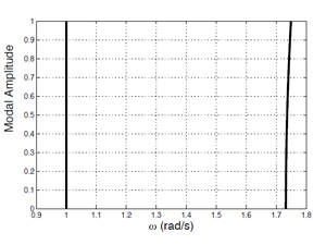Figure 1: Backbone curves of a 2DOF system used for Bayesian inference.