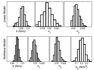 Figure 2: Posterior parameter samples of a linear and nonlinear model inferred from backbone curve data.