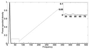 Figure 1: Power spectral density for transformed variable for the wind turbine blade shown in Theme 0 (Figure 1) at 15 Hz harmonic excitation
