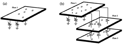 Figure 1: Investigated systems (a), single nonlinear plate; (b) 3 plate system coupled with linear springs, with nonlinear springs to ground. Any of the plates could have nonlinear springs to earth.