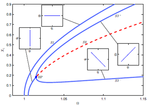 Figure 1: Response of a nonlinear 2 DoF system. X1 is amplitude of DOF 1, Ω is response frequency